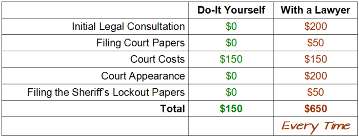 What you'll save by evicting without an attorney.